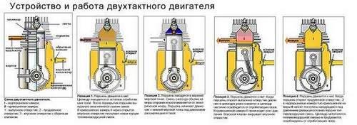 Как Разбавить Масло Для Триммера Бензинового