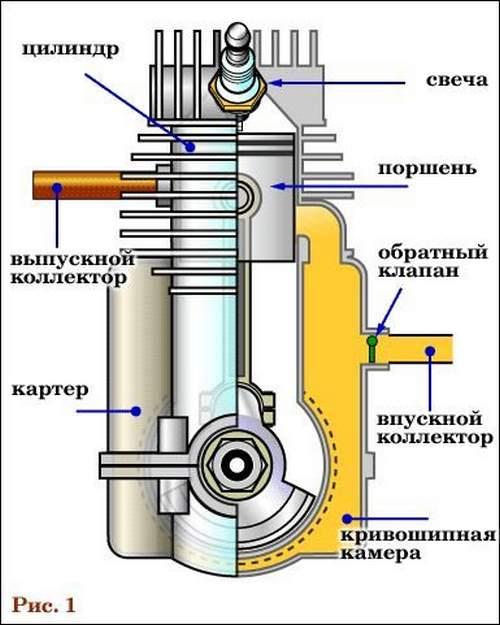Устройство Двухтактного Двигателя Триммера