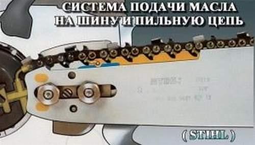 Замена Масляного Насоса Бензопилы Stihl 180