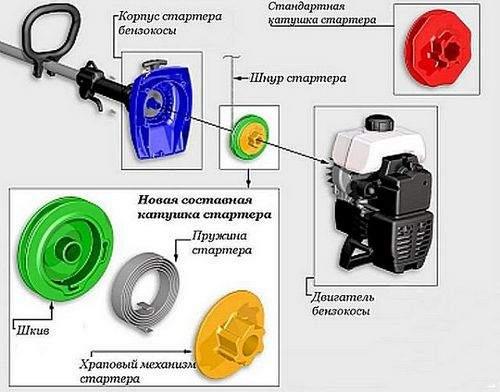 Как Отремонтировать Мотокосу